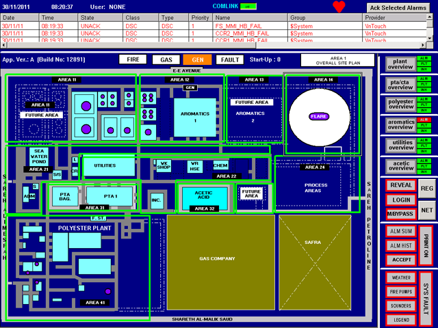 SCADA, Support of TRIDAS Legacy Systems and WonderWare InTouch